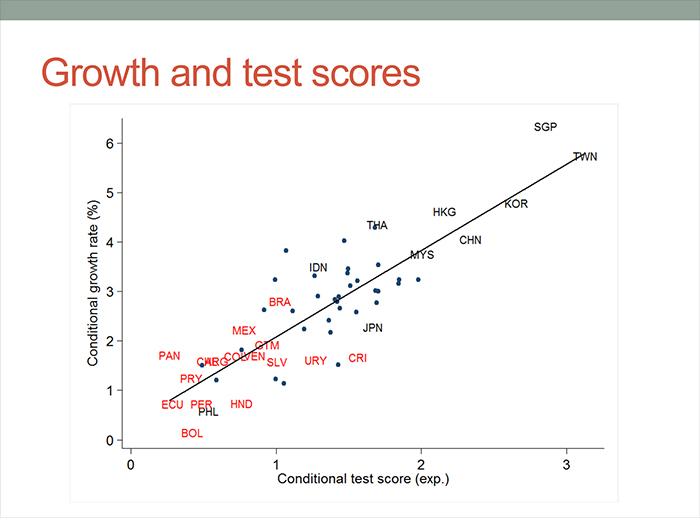 Growth and test scores